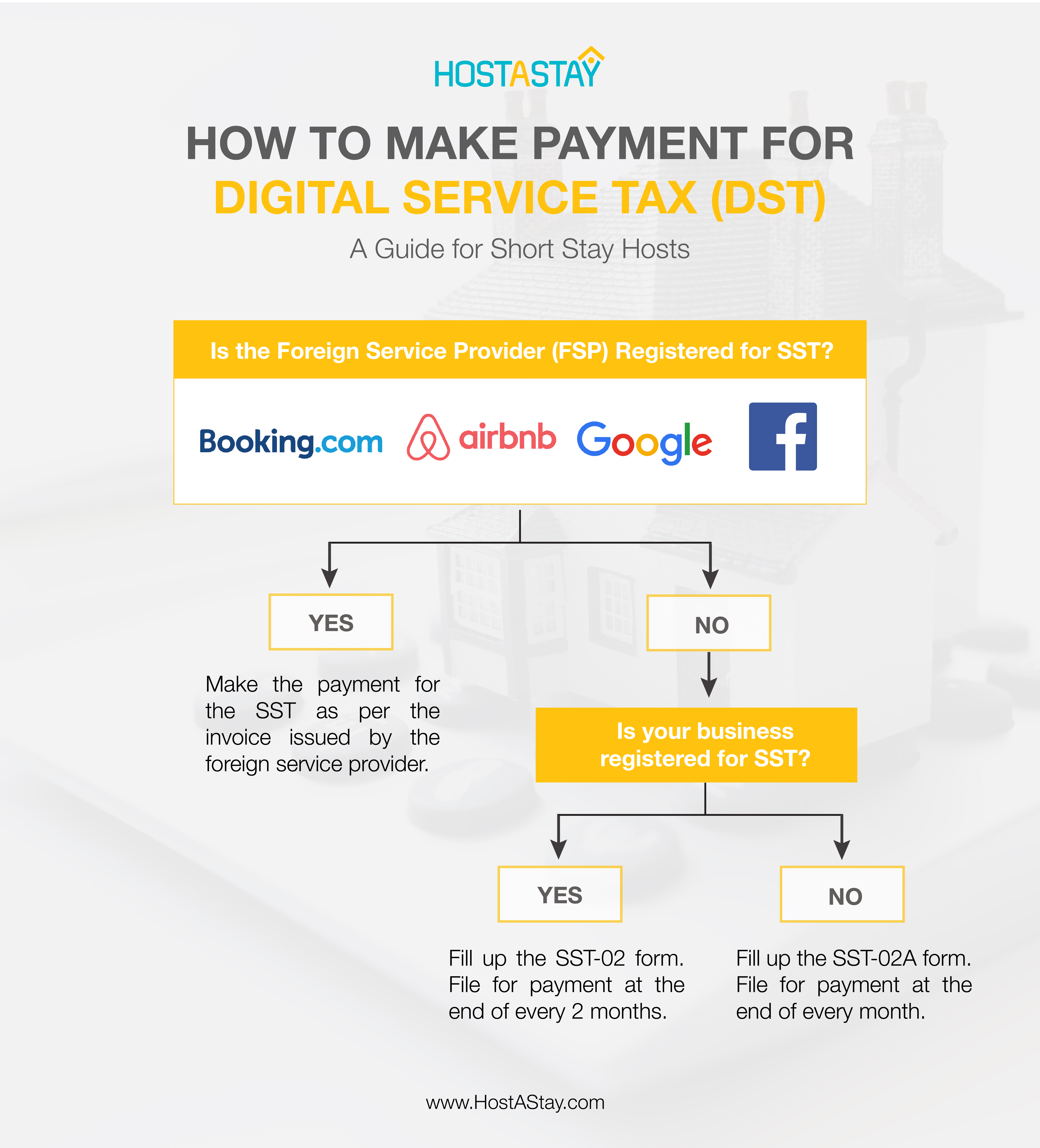 How to Make Payment for Digital Service Tax (DST): A Guide for Malaysia Short Stay Hosts